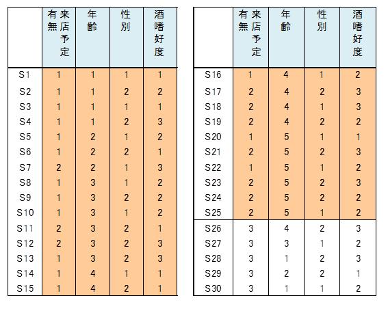 数量化2類(1/3) :: 株式会社ア...
