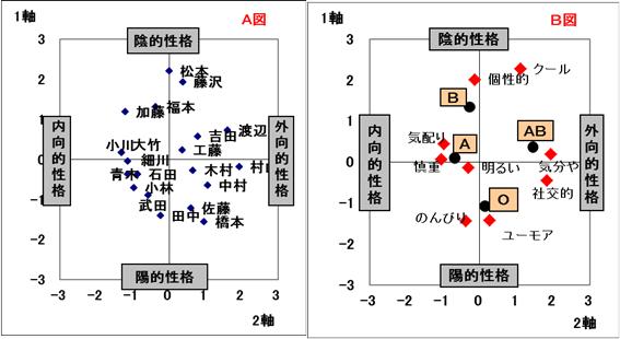 数量化3類(1/3) :: 株式会社ア...