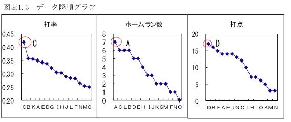 データ降順グラフ
