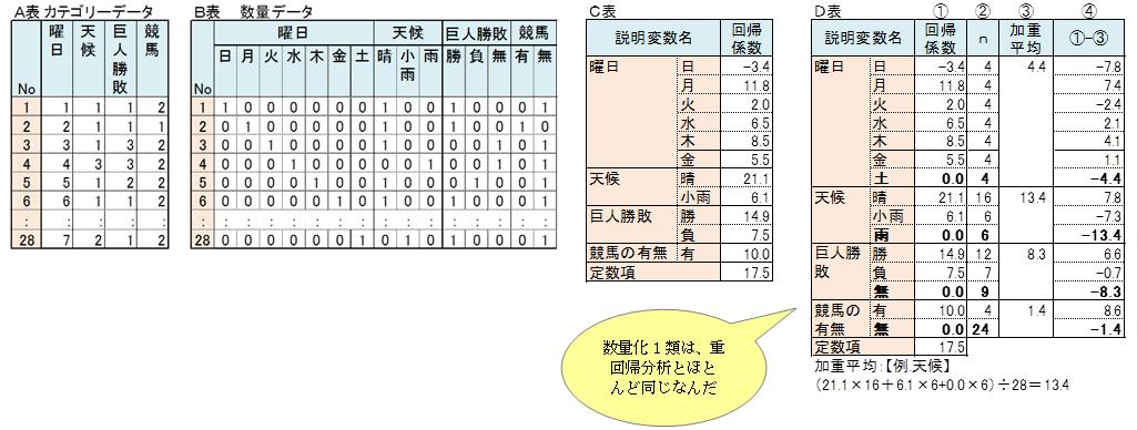 数量化1類(2/3) :: 株式会社ア...