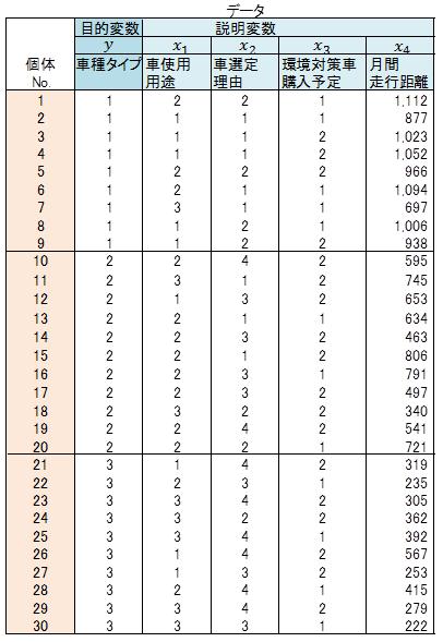 拡張型数量化2類(1/2) :: 株式...