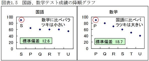 国語、数学テスト成績降順グラフ